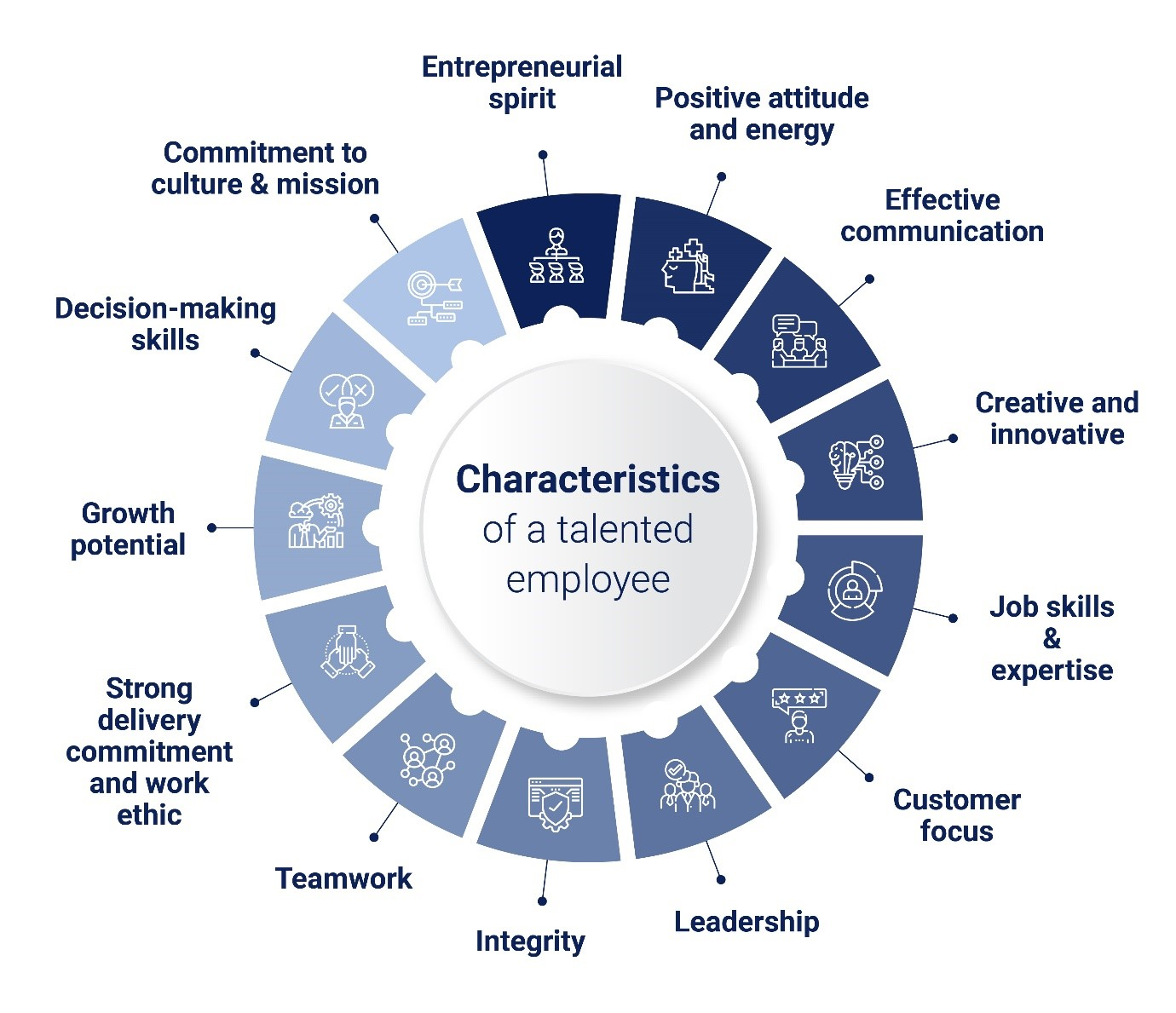 Characteristics of a talented employee