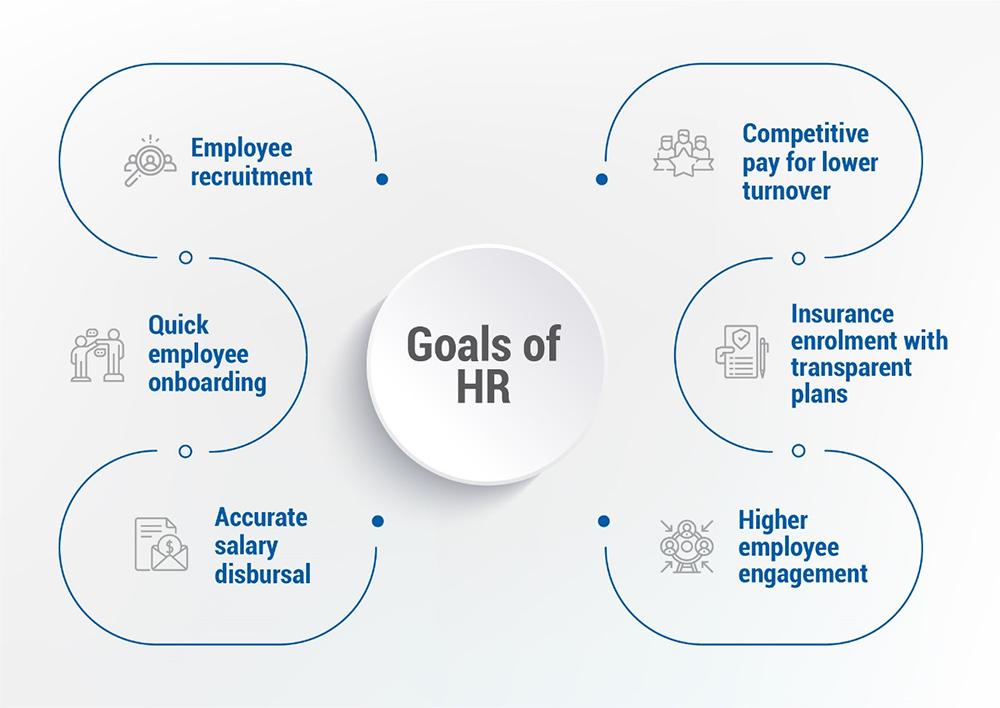 Goals Of HR