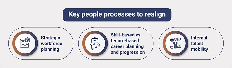 Key People Processes to Realign