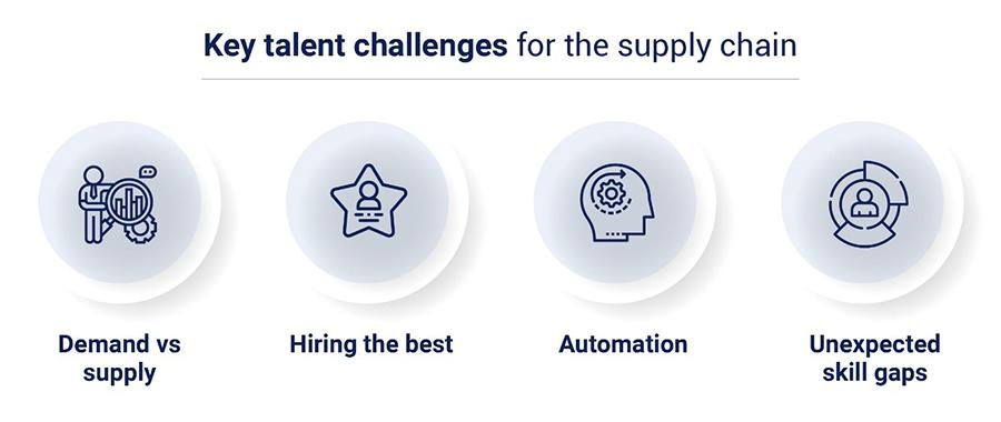 Key Talent Challenges