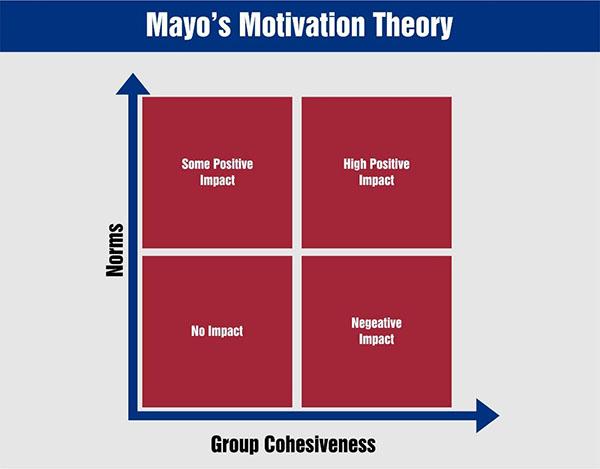 mayo-motivation