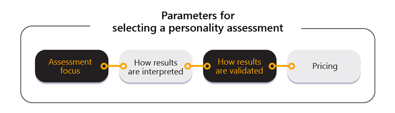 Parameters To Consider
