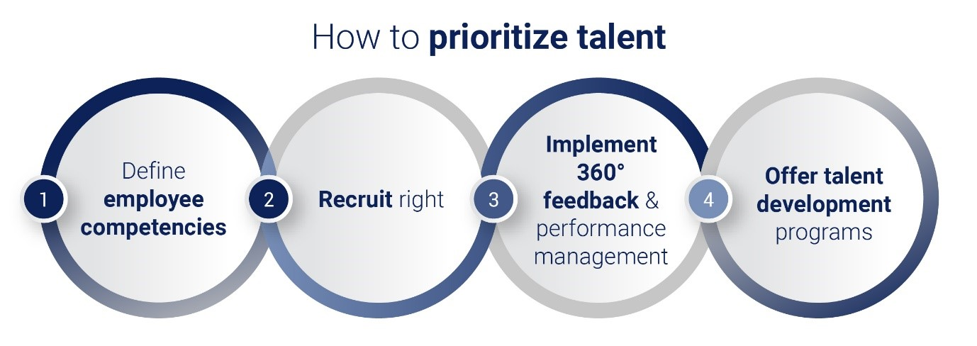 How to prioritize talent