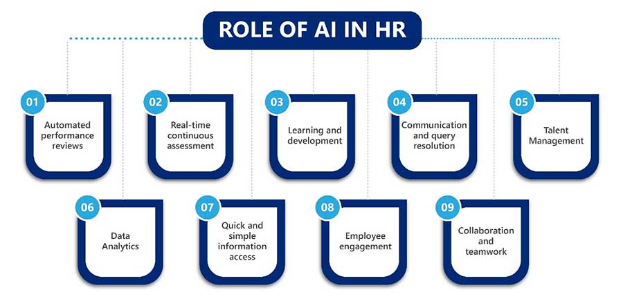 Role of AI in HR