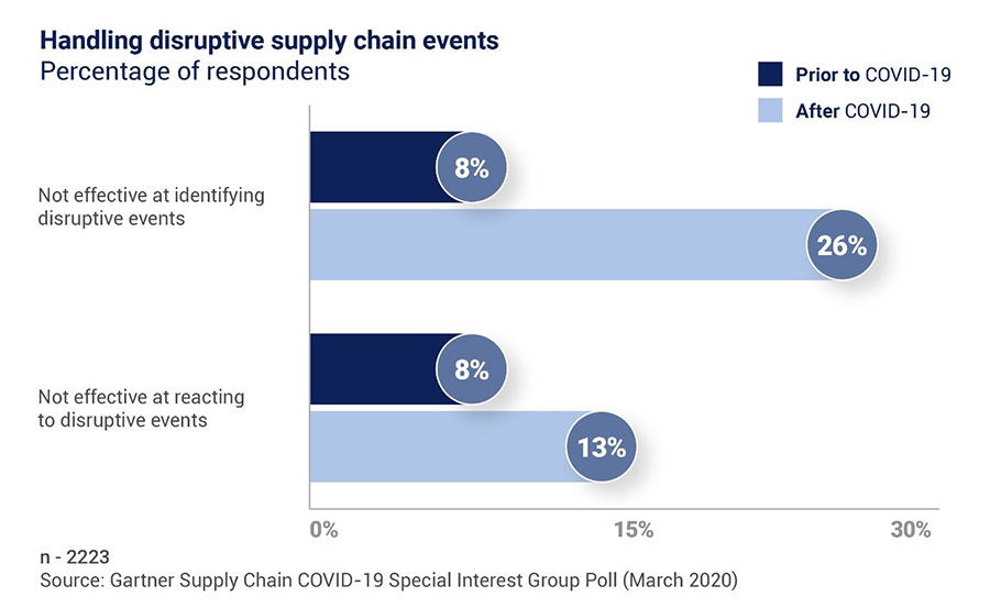 Supply Chain Events