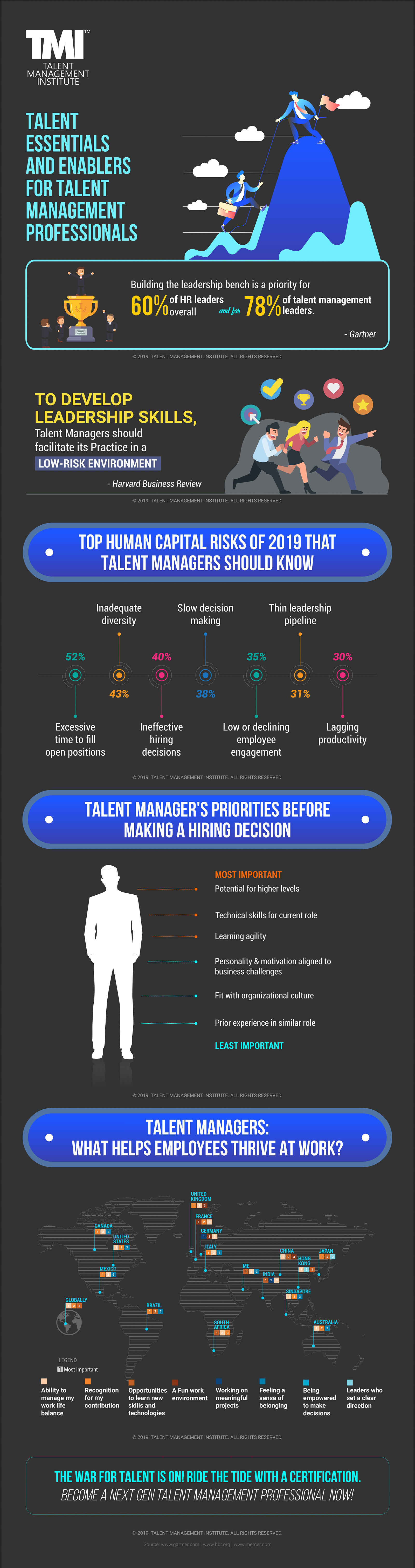 Talent Essentials and Enablers for Talent Management Professionals