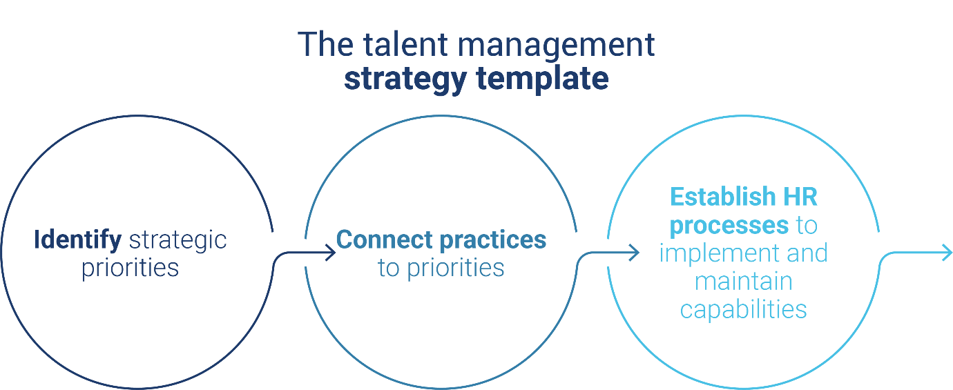 Talent Management Strategy Template